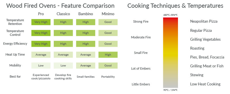 Cooking Techniques & Temperatures + Feature Comparison